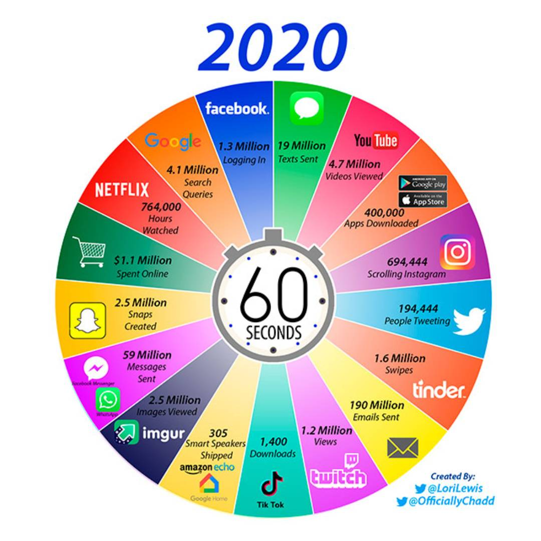 İnternette bir dakika 2020