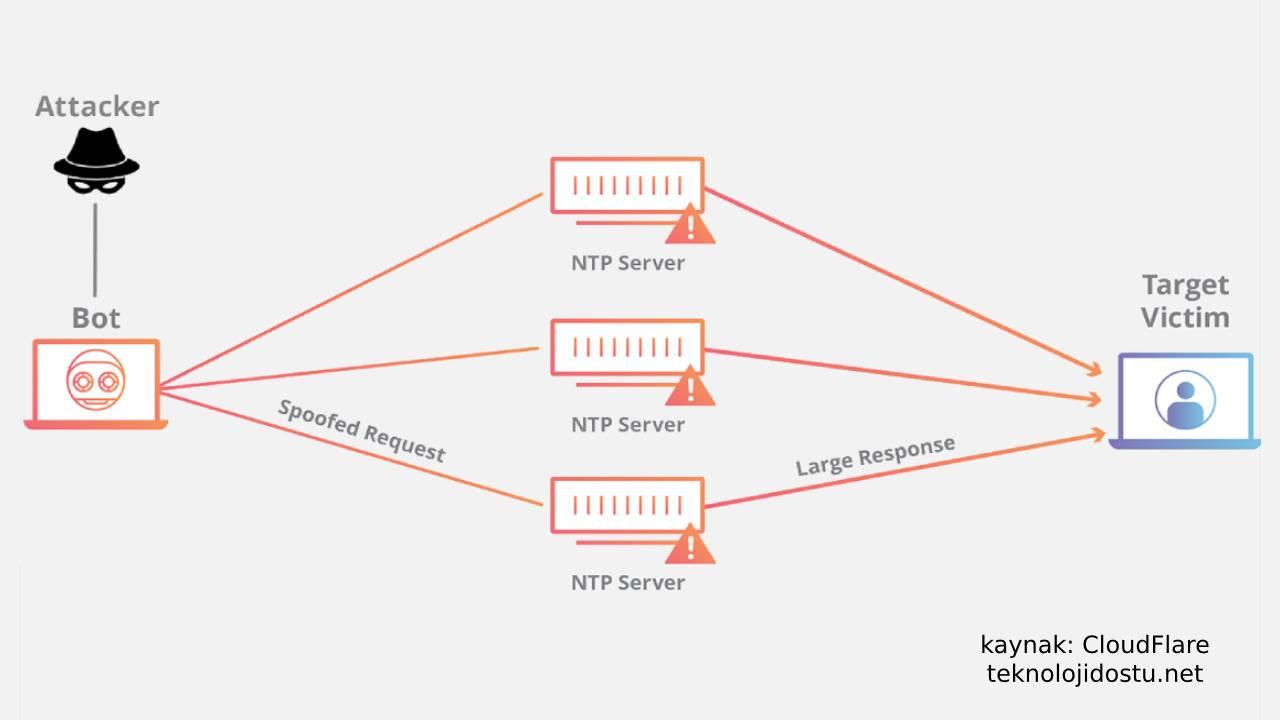 NTP DDoS