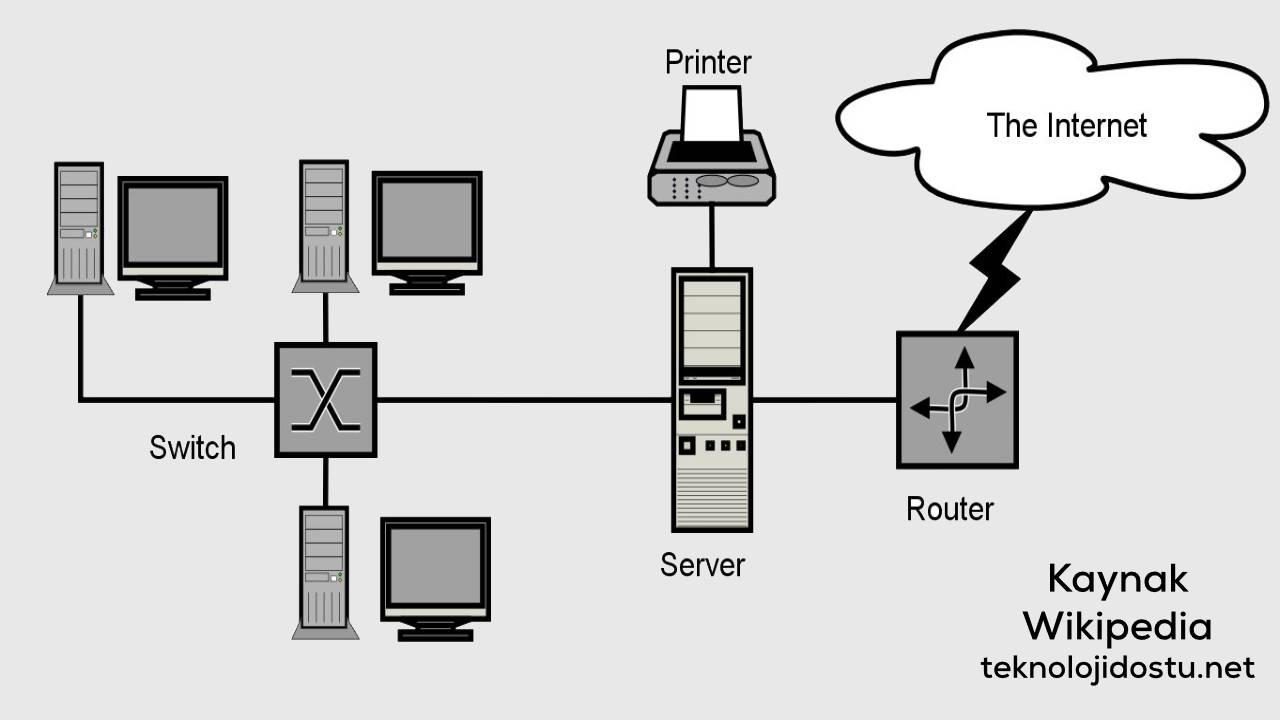 LAN İnternet Cihazlar