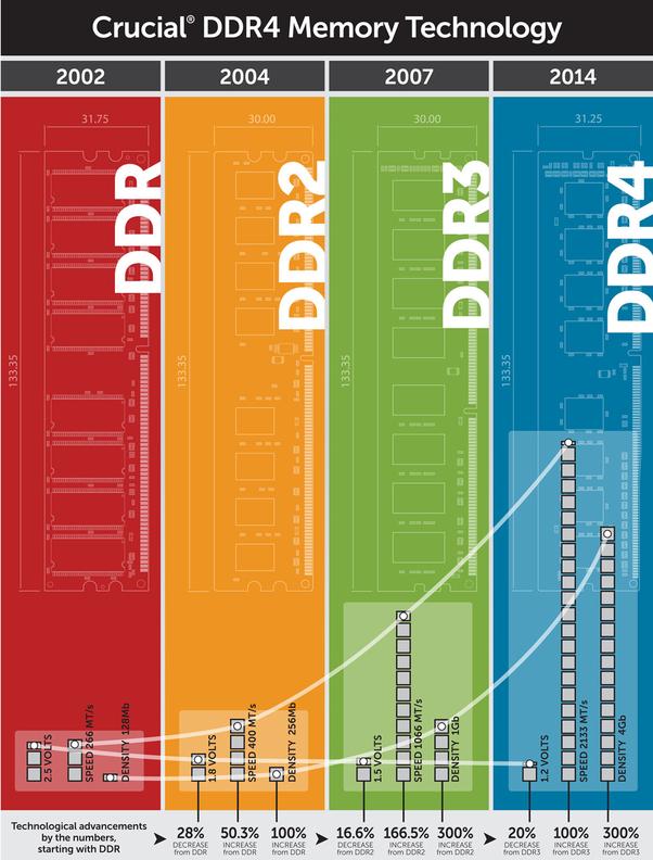 RAM DDR Farkları